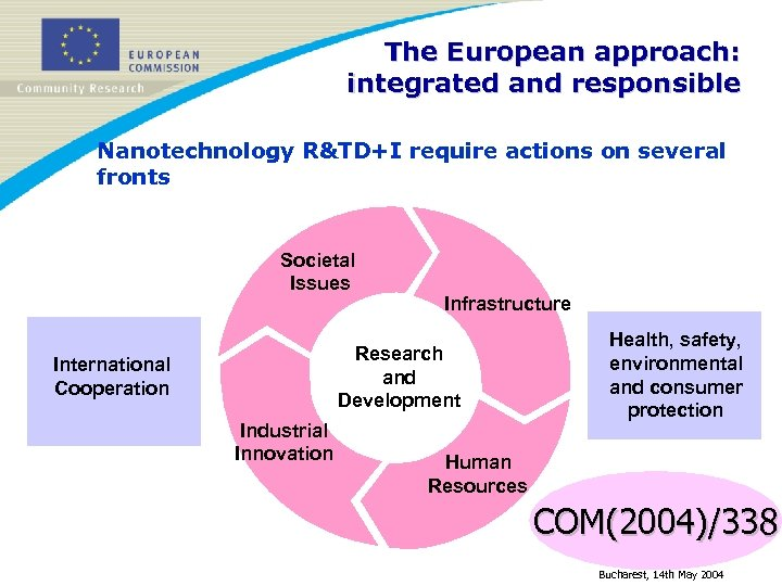 The European approach: integrated and responsible Nanotechnology R&TD+I require actions on several fronts Societal