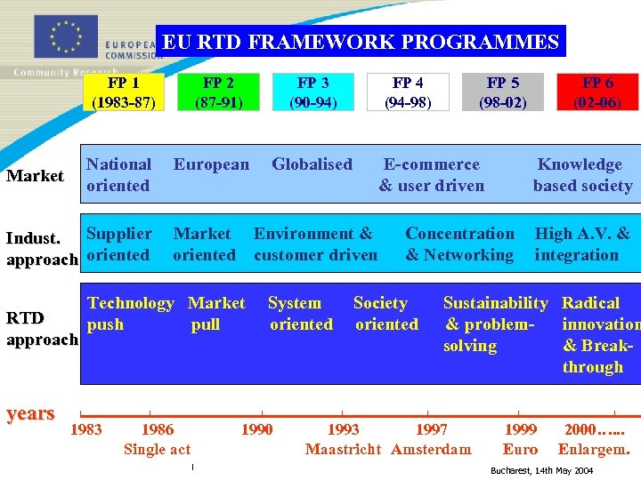 EU RTD FRAMEWORK PROGRAMMES FP 1 (1983 -87) National oriented Market Indust. Supplier approach