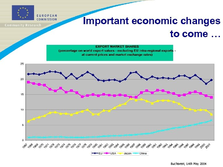 Important economic changes to come … Bucharest, 14 th May 2004