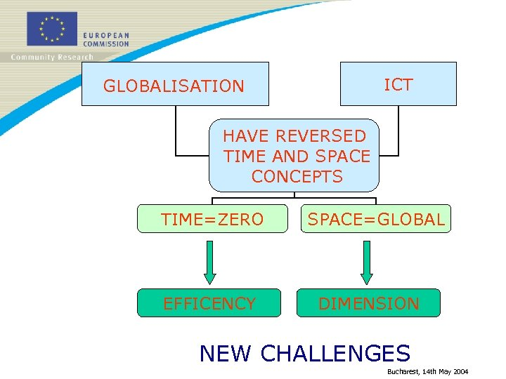 ICT GLOBALISATION HAVE REVERSED TIME AND SPACE CONCEPTS TIME=ZERO EFFICENCY SPACE=GLOBAL DIMENSION NEW CHALLENGES