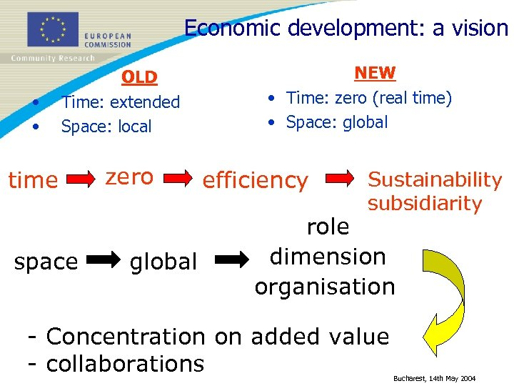 Economic development: a vision • • OLD Time: extended Space: local time space zero