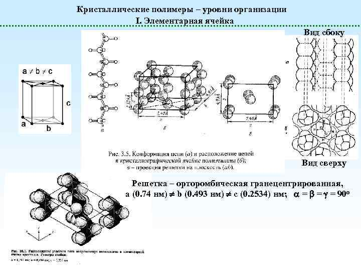 Кристаллические полимеры – уровни организации I. Элементарная ячейка Вид сбоку Вид сверху Решетка –