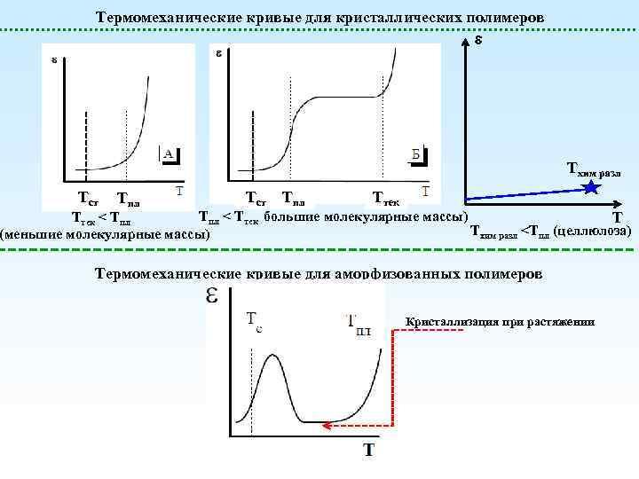 Термомеханические кривые для кристаллических полимеров Тхим разл Тст Тпл Ттек Тпл < Ттек большие