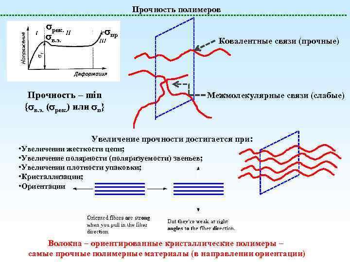 Прочность полимеров рек. в. э. пр Прочность – min { в. э. ( рек.