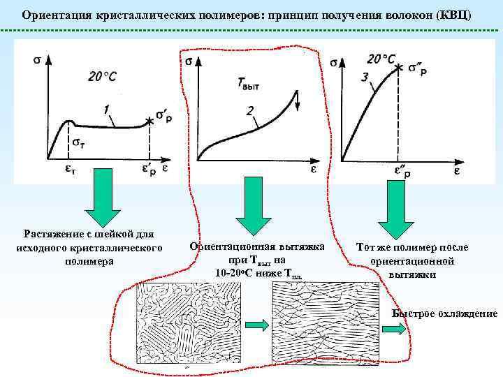 Ориентация кристаллических полимеров: принцип получения волокон (КВЦ) Растяжение с шейкой для исходного кристаллического полимера