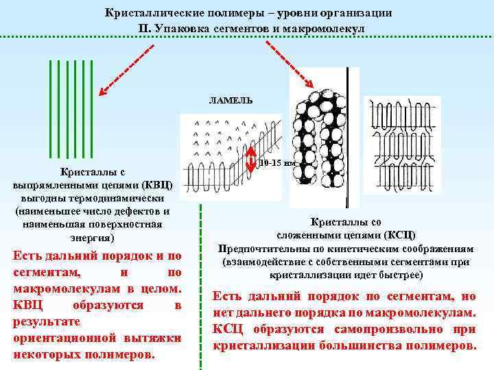 Кристаллические полимеры – уровни организации II. Упаковка сегментов и макромолекул ЛАМЕЛЬ Кристаллы с выпрямленными