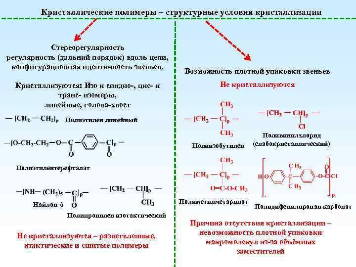 Кристаллические полимеры – структурные условия кристаллизации Стереорегулярность (дальний порядок) вдоль цепи, конфигурационная идентичность звеньев,