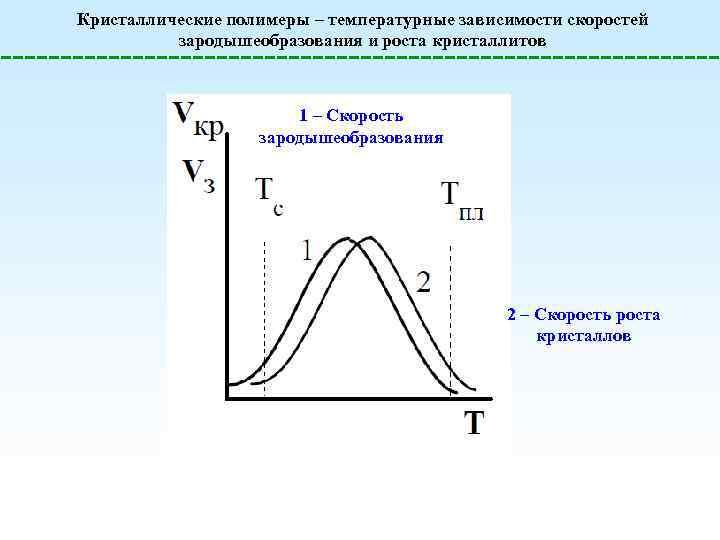 Кристаллические полимеры – температурные зависимости скоростей зародышеобразования и роста кристаллитов 1 – Скорость зародышеобразования