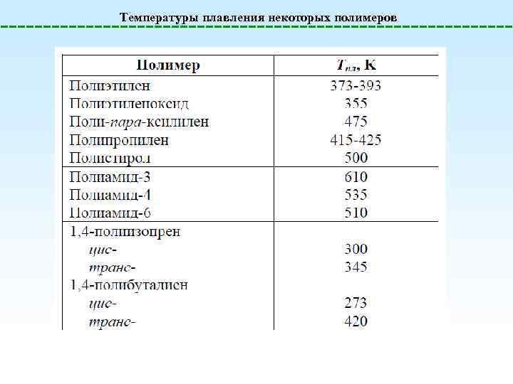 Температуры плавления некоторых полимеров