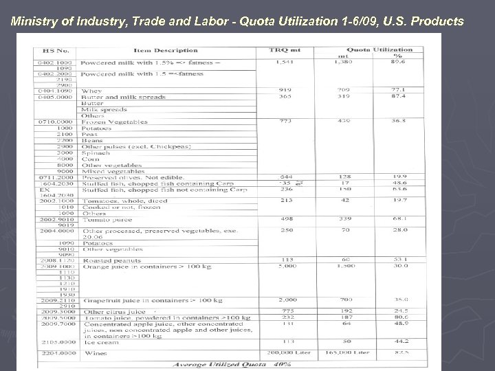Ministry of Industry, Trade and Labor - Quota Utilization 1 -6/09, U. S. Products