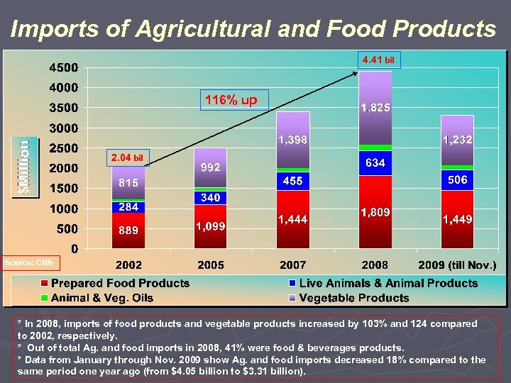 Imports of Agricultural and Food Products 4. 41 bil 116% up 2. 04 bil