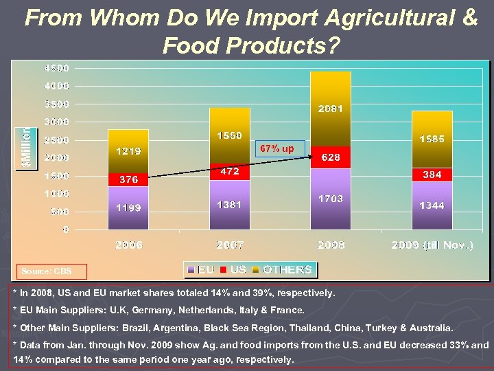 From Whom Do We Import Agricultural & Food Products? 67% up Source: CBS *