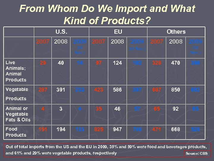 From Whom Do We Import and What Kind of Products? U. S. EU Others