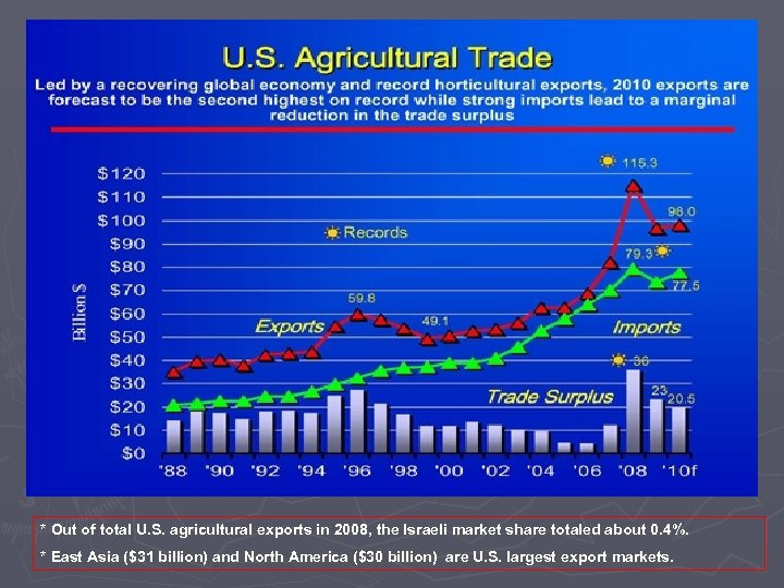* Out of total U. S. agricultural exports in 2008, the Israeli market share