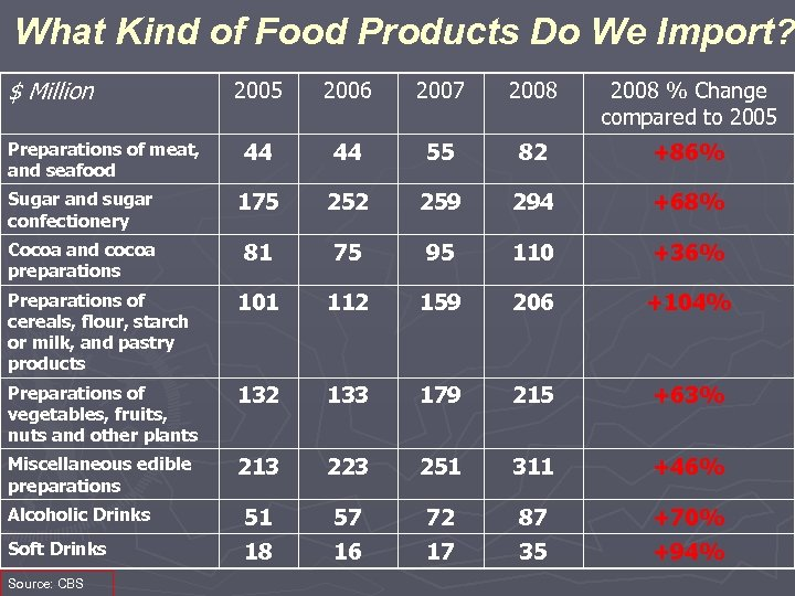 What Kind of Food Products Do We Import? $ Million 2005 2006 2007 2008