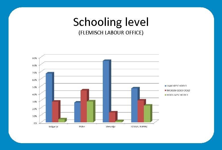 Schooling level (FLEMISCH LABOUR OFFICE)