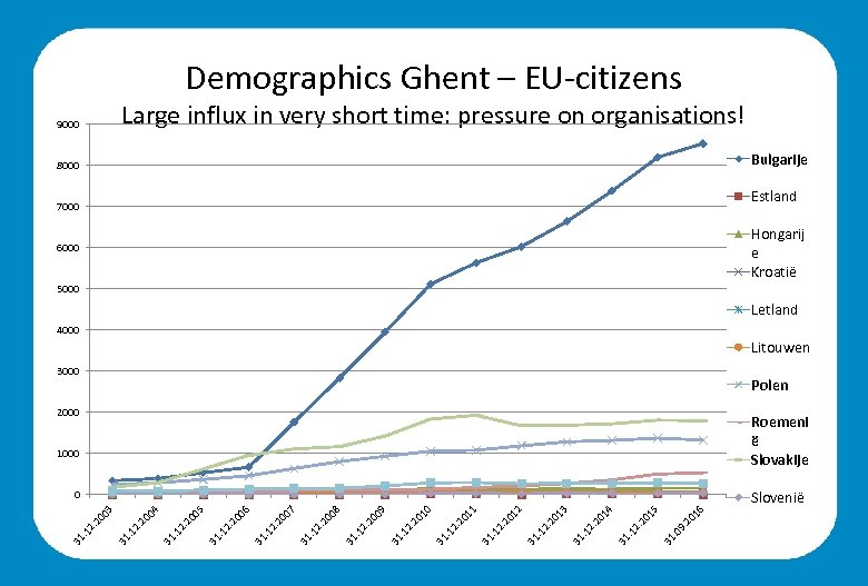 Demographics Ghent – EU-citizens Large influx in very short time: pressure on organisations! 9000