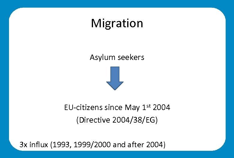 Migration Asylum seekers EU-citizens since May 1 st 2004 (Directive 2004/38/EG) 3 x influx