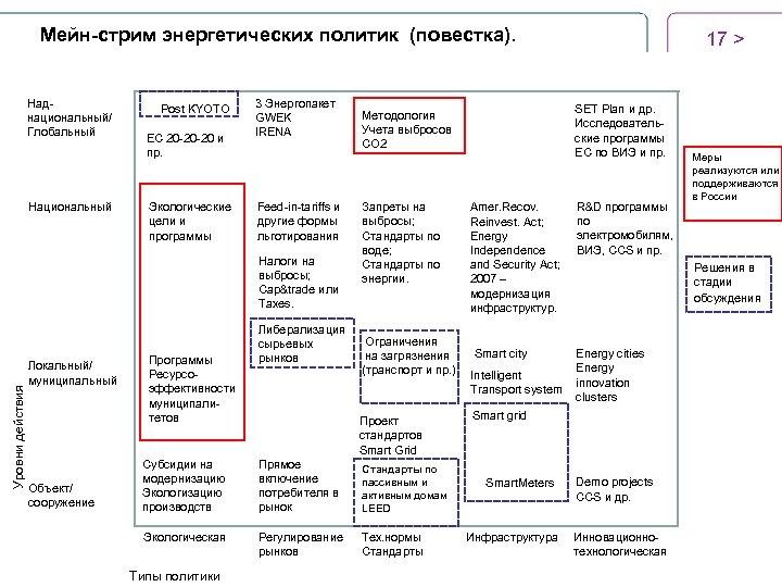 Мейн-стрим энергетических политик (повестка). Наднациональный/ Глобальный Национальный Post KYOTO ЕС 20 -20 -20