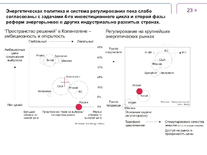 Энергетическая политика и система регулирования пока слабо согласованы с задачами 4 -го инвестиционного цикла