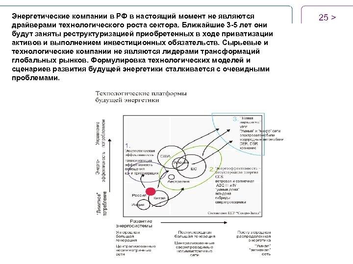 Энергетические компании в РФ в настоящий момент не являются драйверами технологического роста сектора. Ближайшие