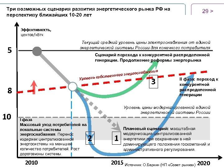 Три возможных сценария развития энергетического рынка РФ на перспективу ближайших 10 -20 лет 29
