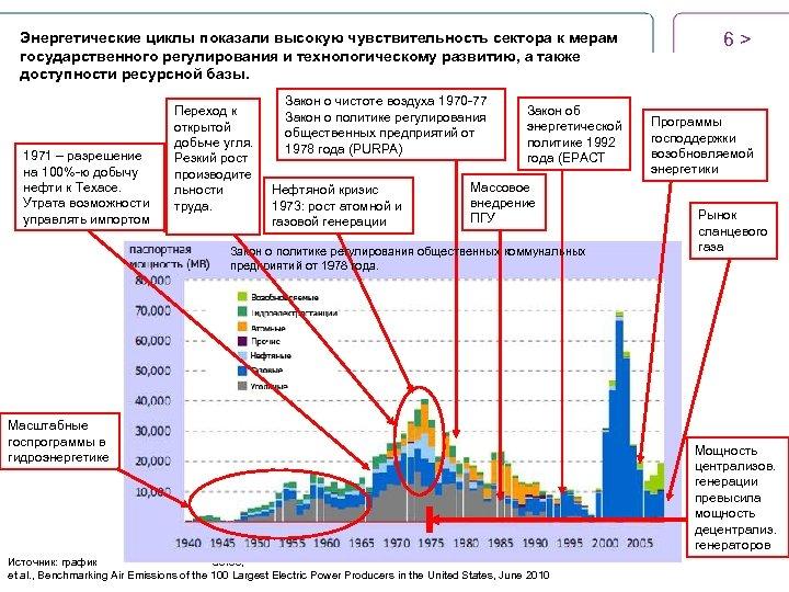 Энергетические циклы показали высокую чувствительность сектора к мерам государственного регулирования и технологическому развитию, а