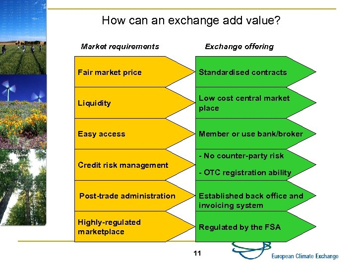 How can an exchange add value? Market requirements Exchange offering Fair market price Standardised