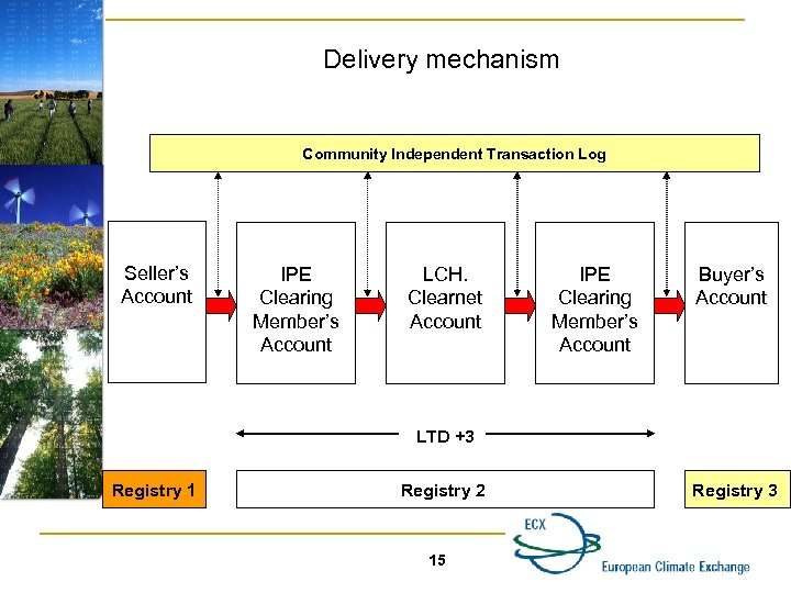 Delivery mechanism Community Independent Transaction Log Seller's Account IPE Clearing Member's Account LCH. Clearnet