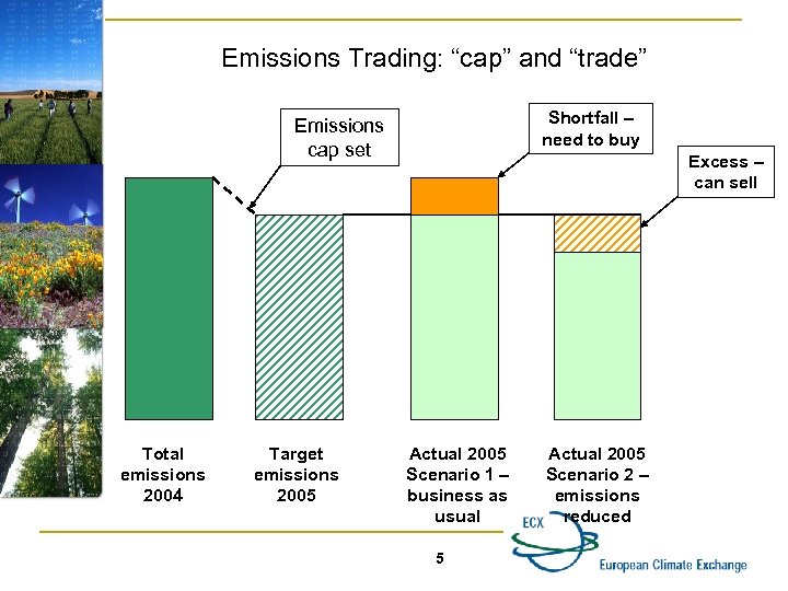 "Emissions Trading: ""cap"" and ""trade"" Shortfall – need to buy Emissions cap set Total"