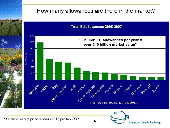How many allowances are there in the market? 2. 2 billion EU allowances per