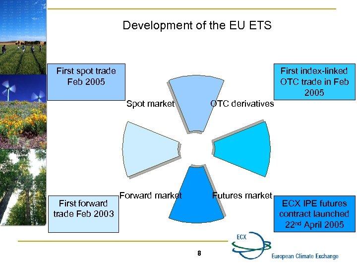 Development of the EU ETS First spot trade Feb 2005 First index-linked OTC trade