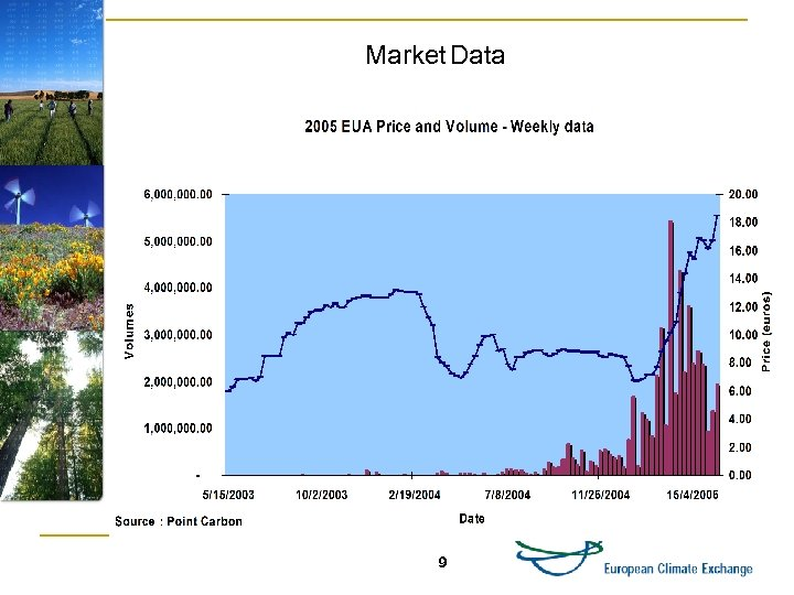 Market Data 9