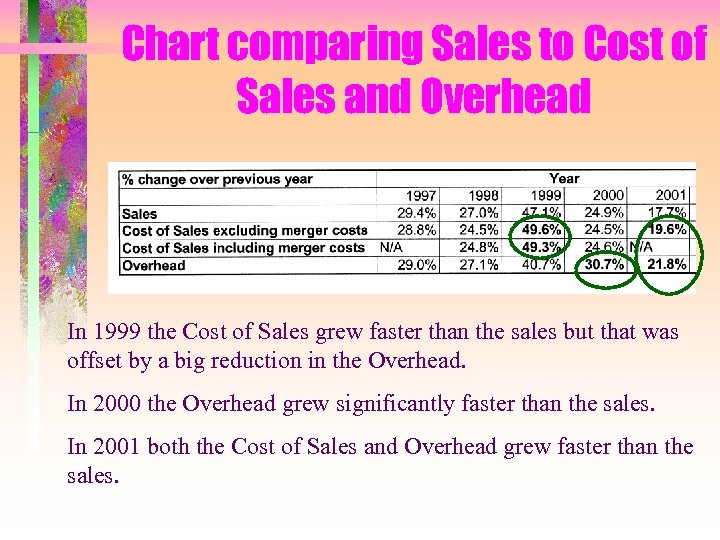 Chart comparing Sales to Cost of Sales and Overhead In 1999 the Cost of