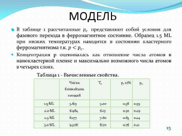 МОДЕЛЬ Таблица 1 - Вычисленные свойства. Число Tc p, at% pc ближайших соседей 1.