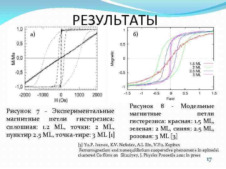 РЕЗУЛЬТАТЫ а) б) Рисунок 7 - Экспериментальные магнитные петли гистерезиса: сплошная: 1. 2 ML,