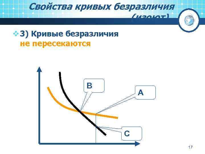 Свойства кривых безразличия (изоют). . . v 3) Кривые безразличия не пересекаются В А