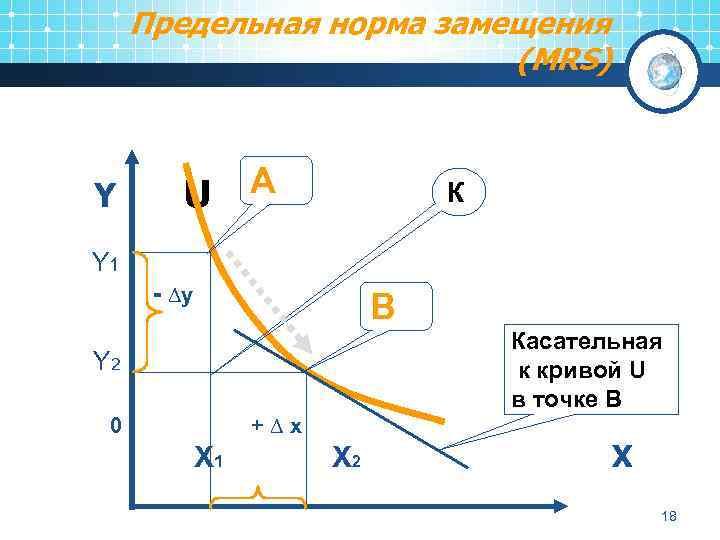 Предельная норма замещения (MRS) Y U A К Y 1 - ∆y B Касательная