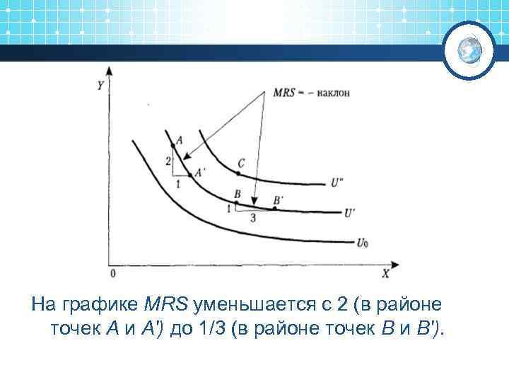 На графике MRS уменьшается с 2 (в районе точек А и А') до 1/3
