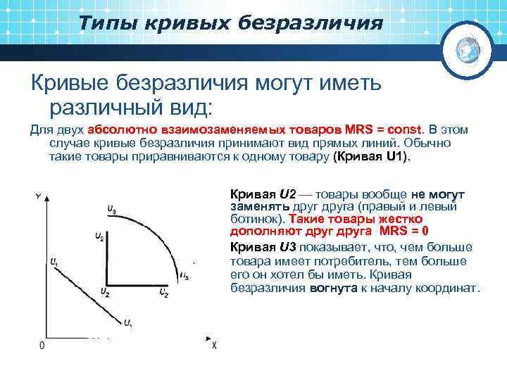 Типы кривых безразличия Кривые безразличия могут иметь различный вид: Для двух абсолютно взаимозаменяемых товаров