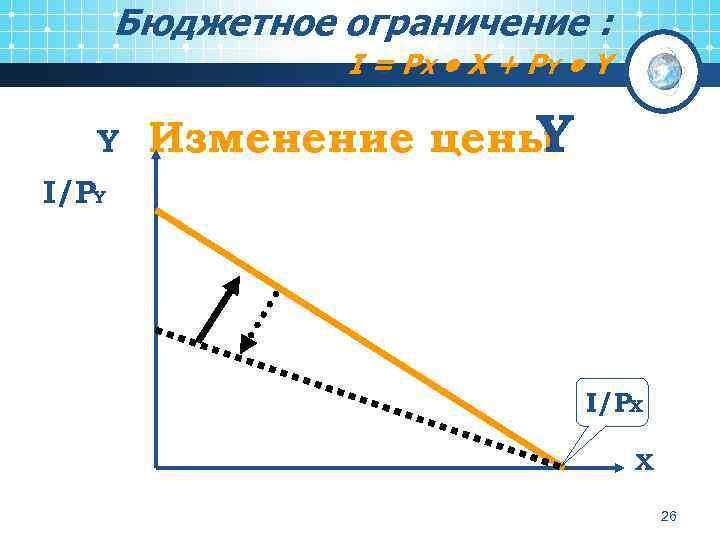 Бюджетное ограничение : I = PX • X + P Y • Y Y