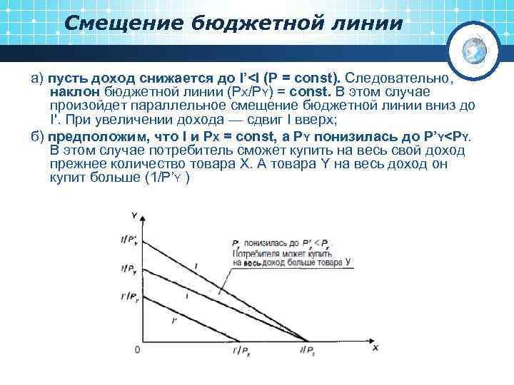 Смещение бюджетной линии а) пусть доход снижается до I'<I (P = const). Следовательно, наклон