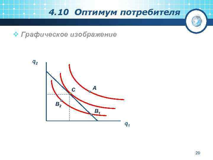 4. 10 Оптимум потребителя v Графическое изображение q 2 С А В 2 В