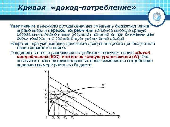 Кривая «доход-потребление» Увеличение денежного дохода означает смещение бюджетной линии вправо вверх и переход потребителя