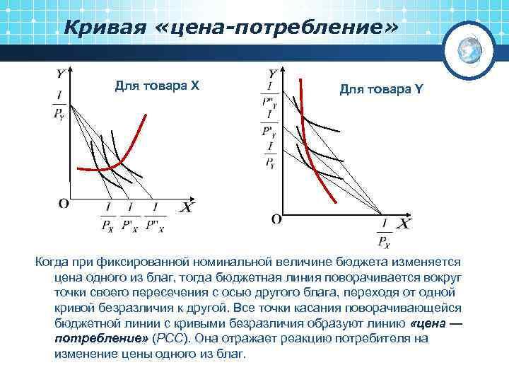 Кривая «цена-потребление» Для товара X Для товара Y Когда при фиксированной номинальной величине бюджета