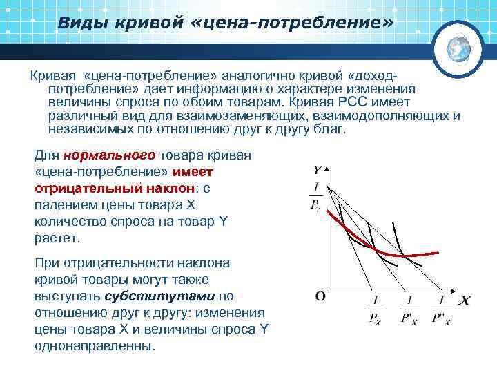 Виды кривой «цена-потребление» Кривая «цена-потребление» аналогично кривой «доходпотребление» дает информацию о характере изменения величины