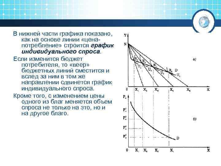 В нижней части графика показано, как на основе линии «ценапотребление» строится график индивидуального спроса.