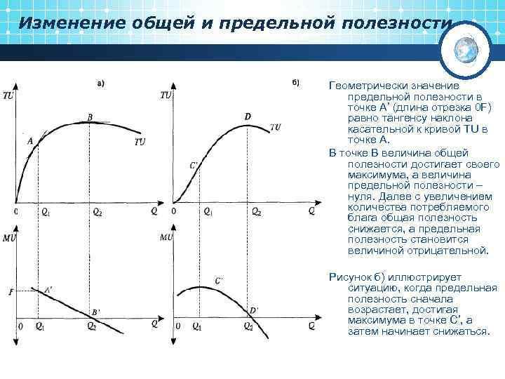 Изменение общей и предельной полезности Геометрически значение предельной полезности в точке А' (длина отрезка