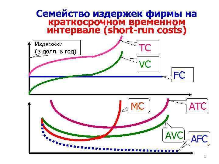 Ceмейство издержек фирмы на краткосрочном временном интервале (short-run costs) Издержки (в долл. в год)