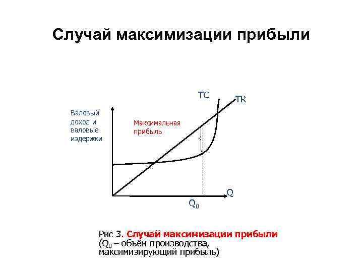 Случай максимизации прибыли TC Валовый доход и валовые издержки TR Максимальная прибыль Q 0